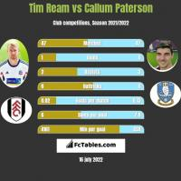 Tim Ream vs Callum Paterson h2h player stats