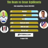Tim Ream vs Cesar Azpilicueta h2h player stats