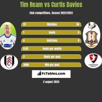 Tim Ream vs Curtis Davies h2h player stats