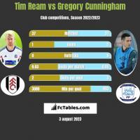 Tim Ream vs Gregory Cunningham h2h player stats