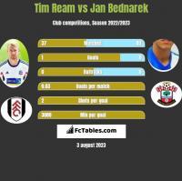 Tim Ream vs Jan Bednarek h2h player stats