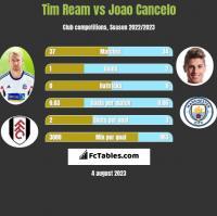 Tim Ream vs Joao Cancelo h2h player stats