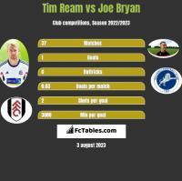 Tim Ream vs Joe Bryan h2h player stats