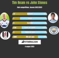 Tim Ream vs John Stones h2h player stats