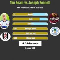 Tim Ream vs Joseph Bennett h2h player stats