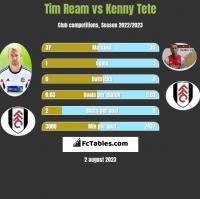 Tim Ream vs Kenny Tete h2h player stats