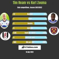 Tim Ream vs Kurt Zouma h2h player stats