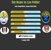 Tim Ream vs Lee Peltier h2h player stats