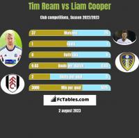 Tim Ream vs Liam Cooper h2h player stats