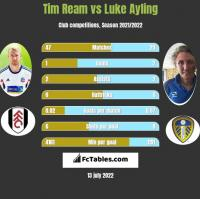 Tim Ream vs Luke Ayling h2h player stats