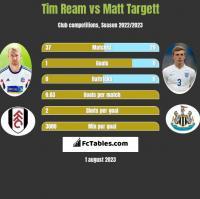 Tim Ream vs Matt Targett h2h player stats