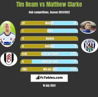 Tim Ream vs Matthew Clarke h2h player stats
