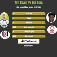 Tim Ream vs Ola Aina h2h player stats