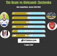 Tim Ream vs Oleksandr Zinchenko h2h player stats