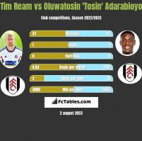 Tim Ream vs Oluwatosin 'Tosin' Adarabioyo h2h player stats