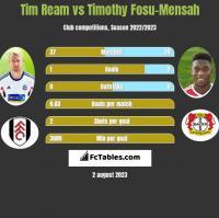Tim Ream vs Timothy Fosu-Mensah h2h player stats