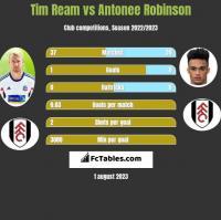 Tim Ream vs Antonee Robinson h2h player stats