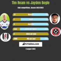 Tim Ream vs Jayden Bogle h2h player stats