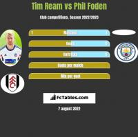 Tim Ream vs Phil Foden h2h player stats