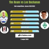 Tim Ream vs Lee Buchanan h2h player stats