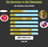 Tim Receveur vs Bart Ramselaar h2h player stats