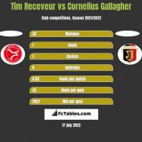 Tim Receveur vs Cornelius Gallagher h2h player stats
