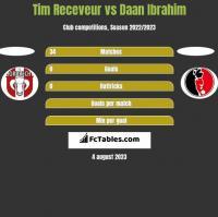 Tim Receveur vs Daan Ibrahim h2h player stats