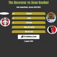 Tim Receveur vs Dean Koolhof h2h player stats