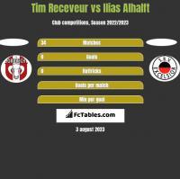 Tim Receveur vs Ilias Alhalft h2h player stats