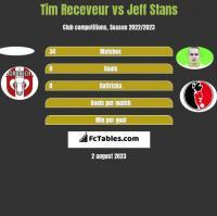 Tim Receveur vs Jeff Stans h2h player stats