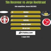 Tim Receveur vs Jerge Hoefdraad h2h player stats