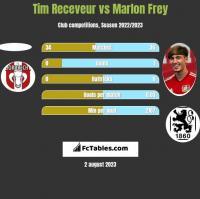 Tim Receveur vs Marlon Frey h2h player stats