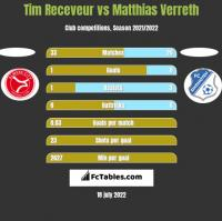 Tim Receveur vs Matthias Verreth h2h player stats