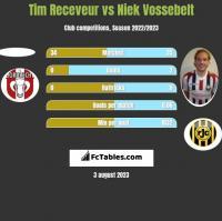 Tim Receveur vs Niek Vossebelt h2h player stats