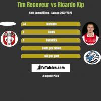 Tim Receveur vs Ricardo Kip h2h player stats