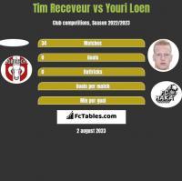 Tim Receveur vs Youri Loen h2h player stats