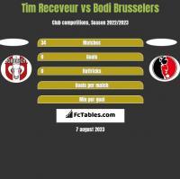 Tim Receveur vs Bodi Brusselers h2h player stats