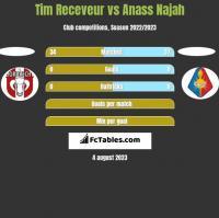 Tim Receveur vs Anass Najah h2h player stats