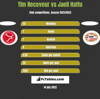 Tim Receveur vs Jaell Hattu h2h player stats