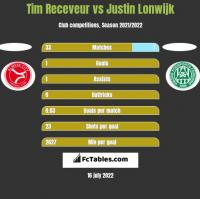 Tim Receveur vs Justin Lonwijk h2h player stats