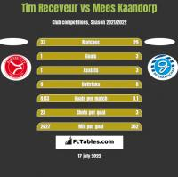 Tim Receveur vs Mees Kaandorp h2h player stats