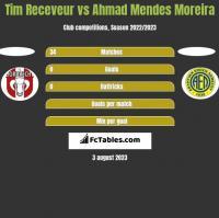 Tim Receveur vs Ahmad Mendes Moreira h2h player stats