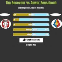 Tim Receveur vs Anwar Bensabouh h2h player stats