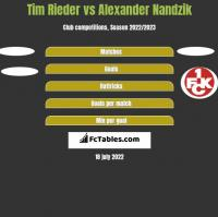 Tim Rieder vs Alexander Nandzik h2h player stats