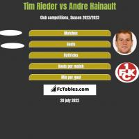 Tim Rieder vs Andre Hainault h2h player stats