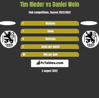 Tim Rieder vs Daniel Wein h2h player stats