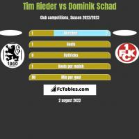 Tim Rieder vs Dominik Schad h2h player stats