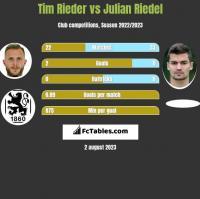 Tim Rieder vs Julian Riedel h2h player stats