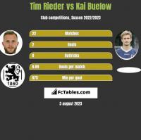 Tim Rieder vs Kai Buelow h2h player stats