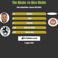 Tim Rieder vs Nico Rieble h2h player stats
